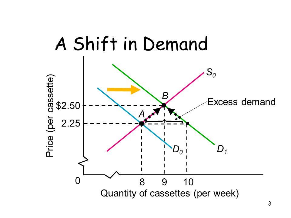 3 Price (per cassette) A S0S0 Quantity of cassettes (per week) $2.50 2.25 0 9810 Excess demand D1D1 A Shift in Demand D0D0 B