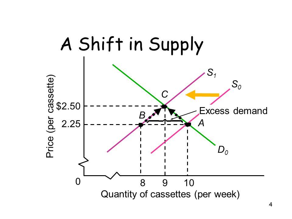 4 A A Shift in Supply Price (per cassette) Quantity of cassettes (per week) $2.50 2.25 0 9810 D0D0 S1S1 S0S0 C B Excess demand