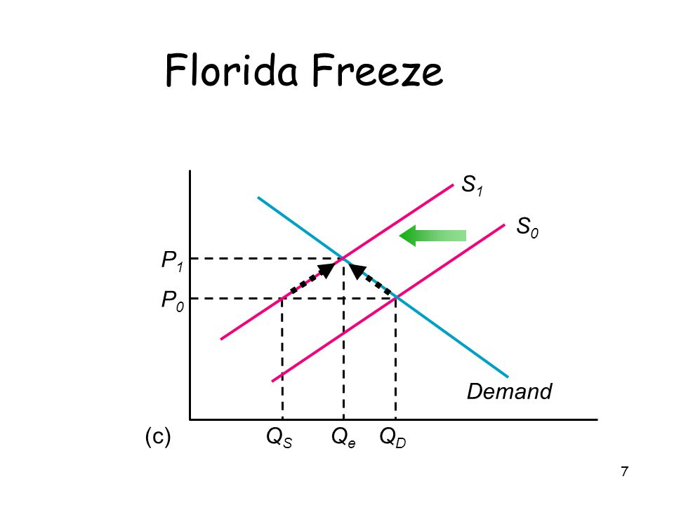 7 Florida Freeze Demand S0S0 (c) P1P1 QeQe P0P0 QDQD QSQS S1S1