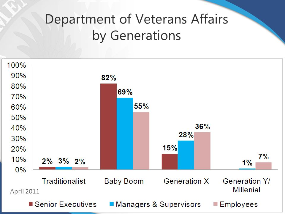 Department of Veterans Affairs by Generations Source: ODI Workforce Analysis Team, May 2011 April 2011