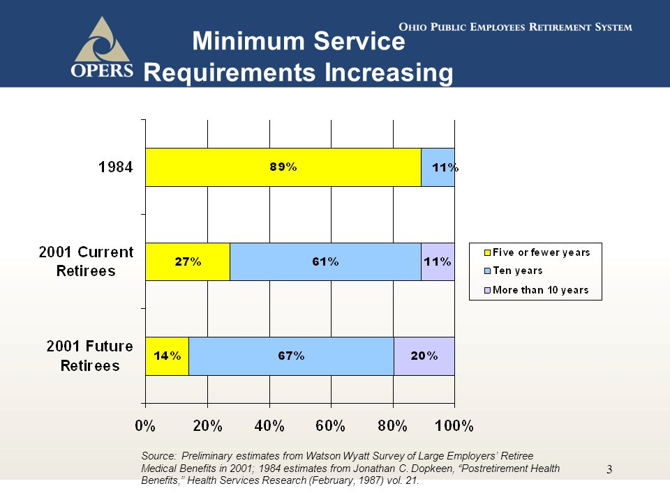 3 Minimum Service Requirements Increasing Source: Preliminary estimates from Watson Wyatt Survey of Large Employers' Retiree Medical Benefits in 2001; 1984 estimates from Jonathan C.