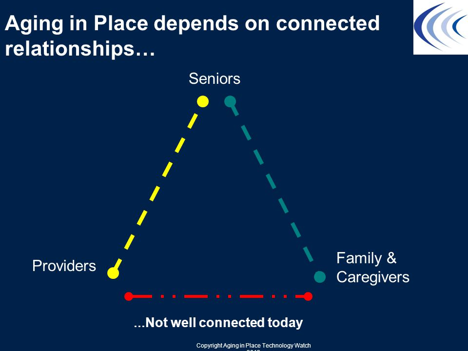 Providers Seniors Family & Caregivers Aging in Place depends on connected relationships… … Not well connected today Copyright Aging in Place Technology Watch 2012