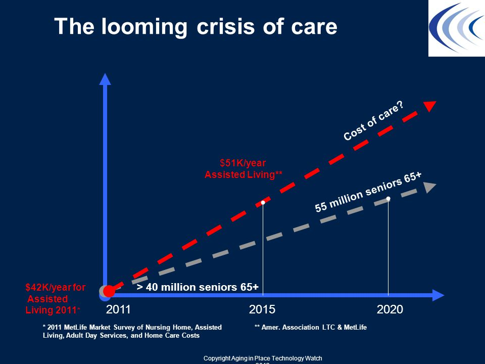 The looming crisis of care 20112020 55 million seniors 65+ > 40 million seniors 65+ 2015 * 2011 MetLife Market Survey of Nursing Home, Assisted Living, Adult Day Services, and Home Care Costs $42K/year for Assisted Living 2011 * Cost of care.