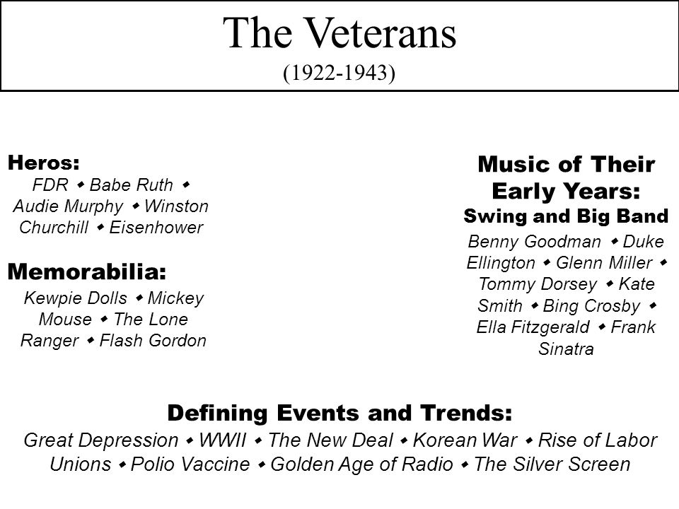 The Veterans (1922-1943) Defining Events and Trends: Heros: Music of Their Early Years: Swing and Big Band Great Depression  WWII  The New Deal  Korean War  Rise of Labor Unions  Polio Vaccine  Golden Age of Radio  The Silver Screen FDR  Babe Ruth  Audie Murphy  Winston Churchill  Eisenhower Benny Goodman  Duke Ellington  Glenn Miller  Tommy Dorsey  Kate Smith  Bing Crosby  Ella Fitzgerald  Frank Sinatra Memorabilia: Kewpie Dolls  Mickey Mouse  The Lone Ranger  Flash Gordon