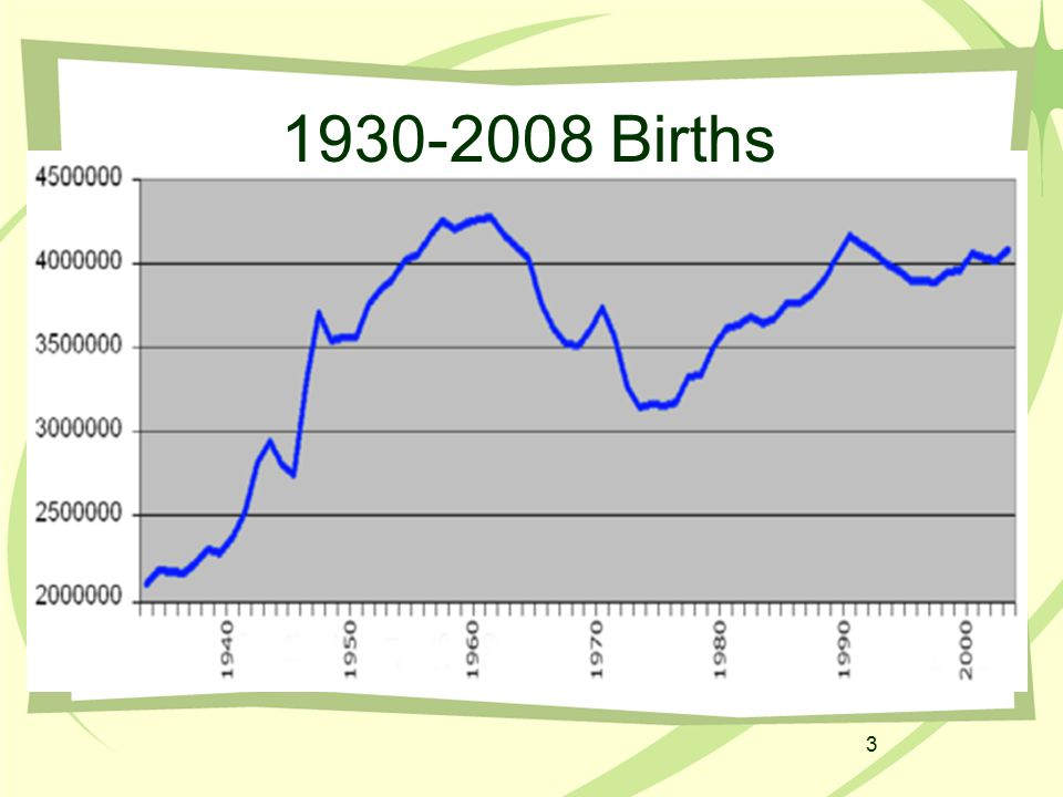 3 1930-2008 Births