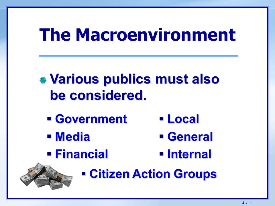 4 - 11 The Macroenvironment  Government  Media  Financial  Local  General  Internal Various publics must also be considered.  Citizen Action Gr