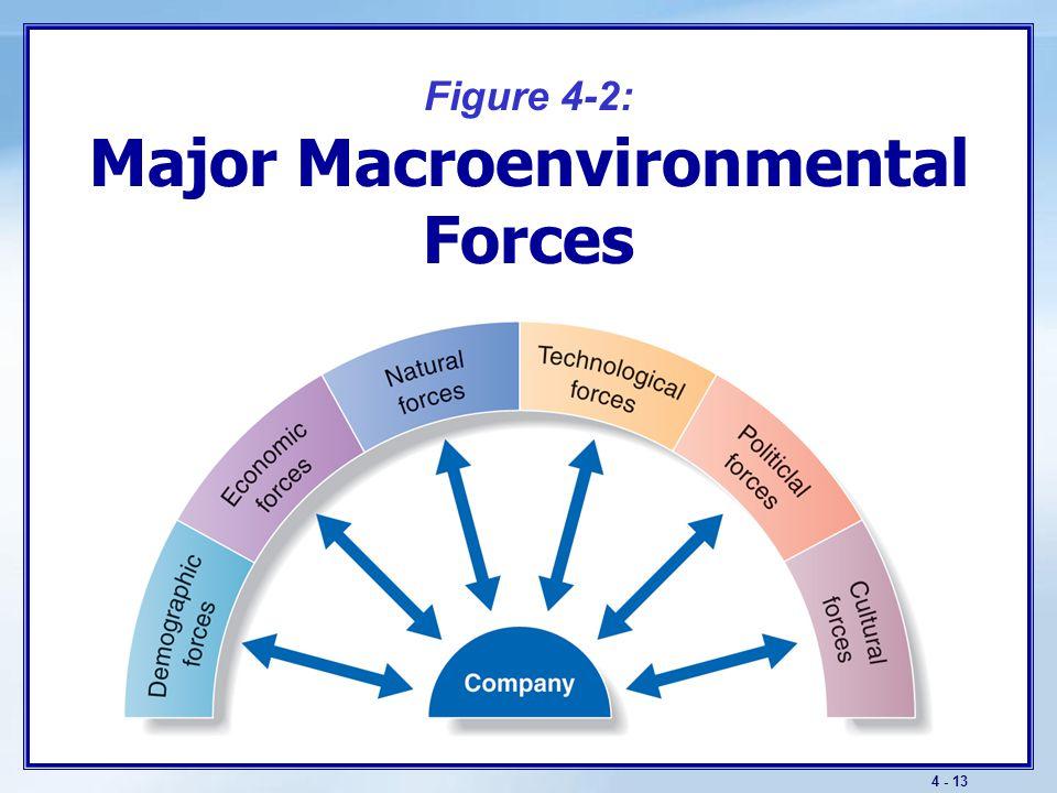 4 - 13 Figure 4-2: Major Macroenvironmental Forces