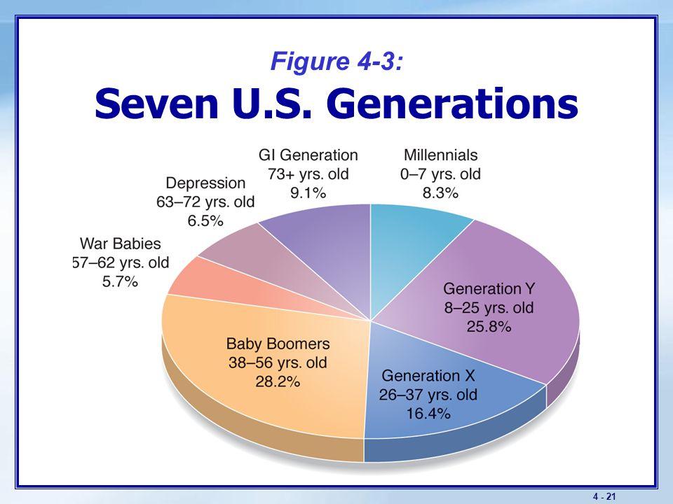 4 - 21 Figure 4-3: Seven U.S. Generations
