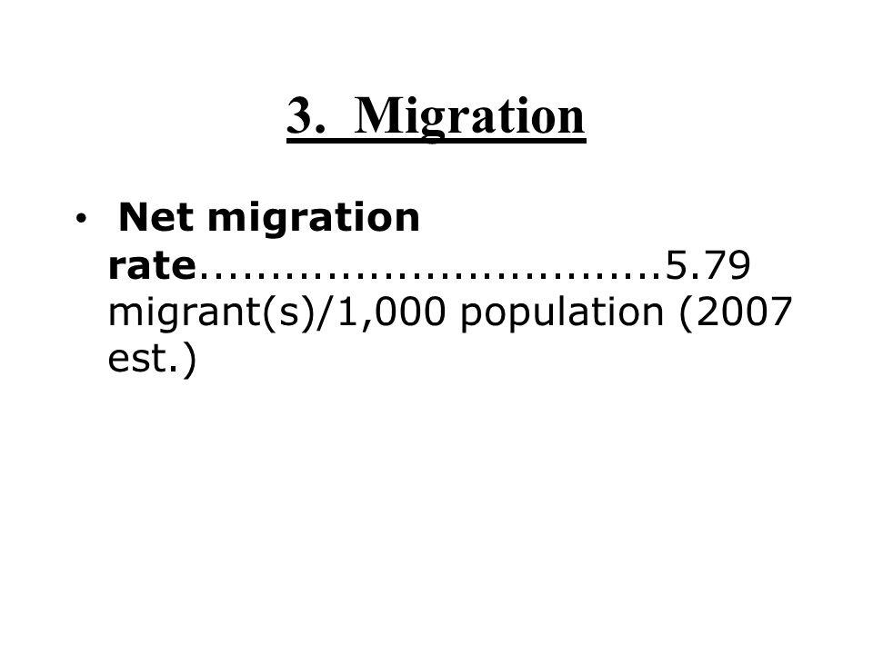 3. Migration Net migration rate.................................5.79 migrant(s)/1,000 population (2007 est.)