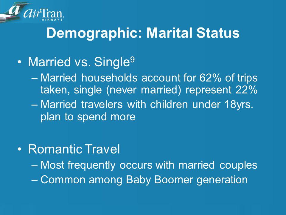 Demographic: Marital Status Married vs.