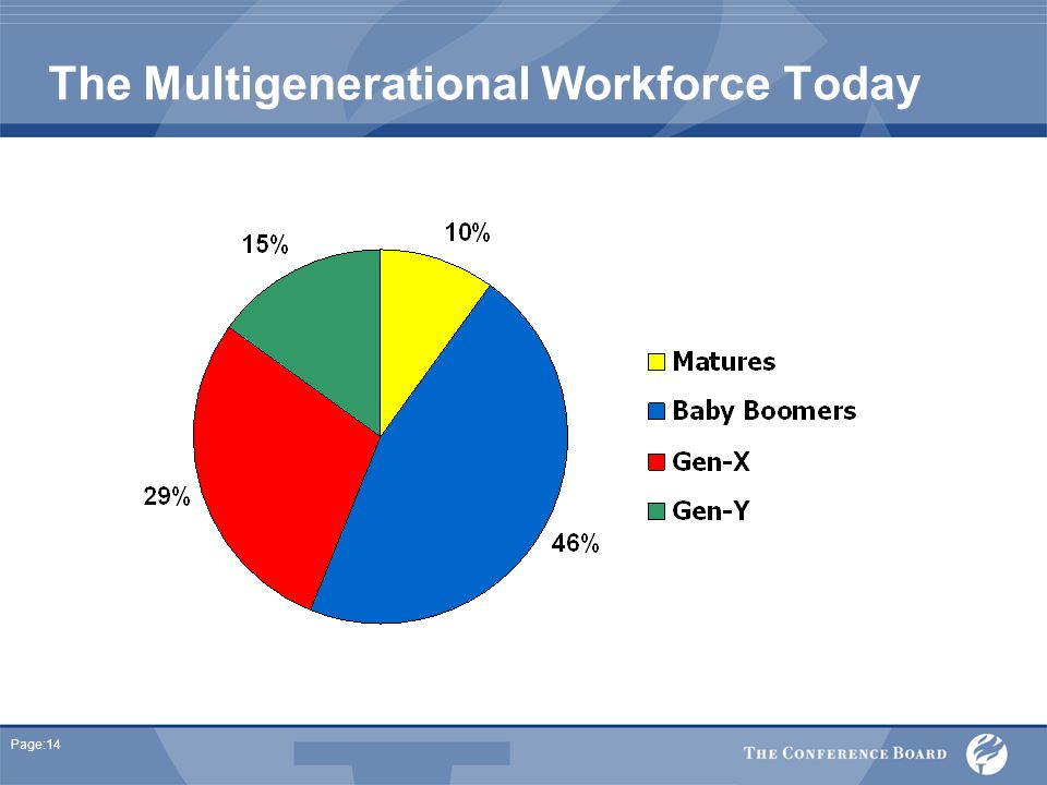 Page:14 The Multigenerational Workforce Today
