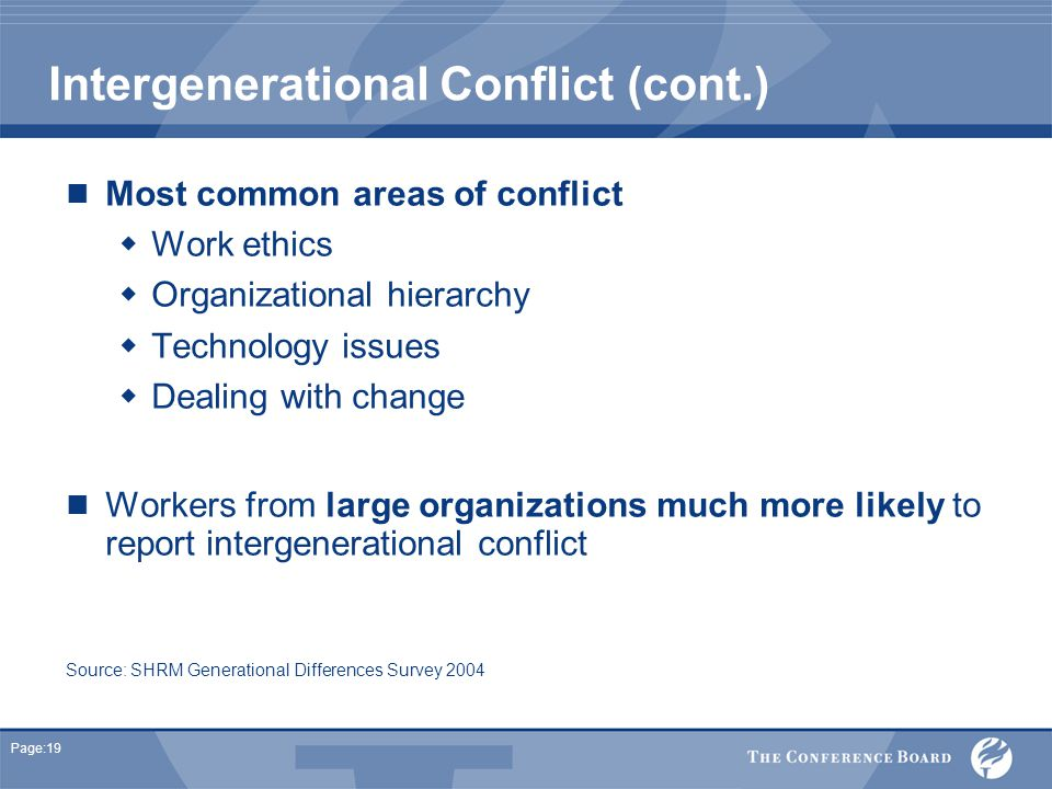 Page:19 Intergenerational Conflict (cont.) Most common areas of conflict  Work ethics  Organizational hierarchy  Technology issues  Dealing with change Workers from large organizations much more likely to report intergenerational conflict Source: SHRM Generational Differences Survey 2004