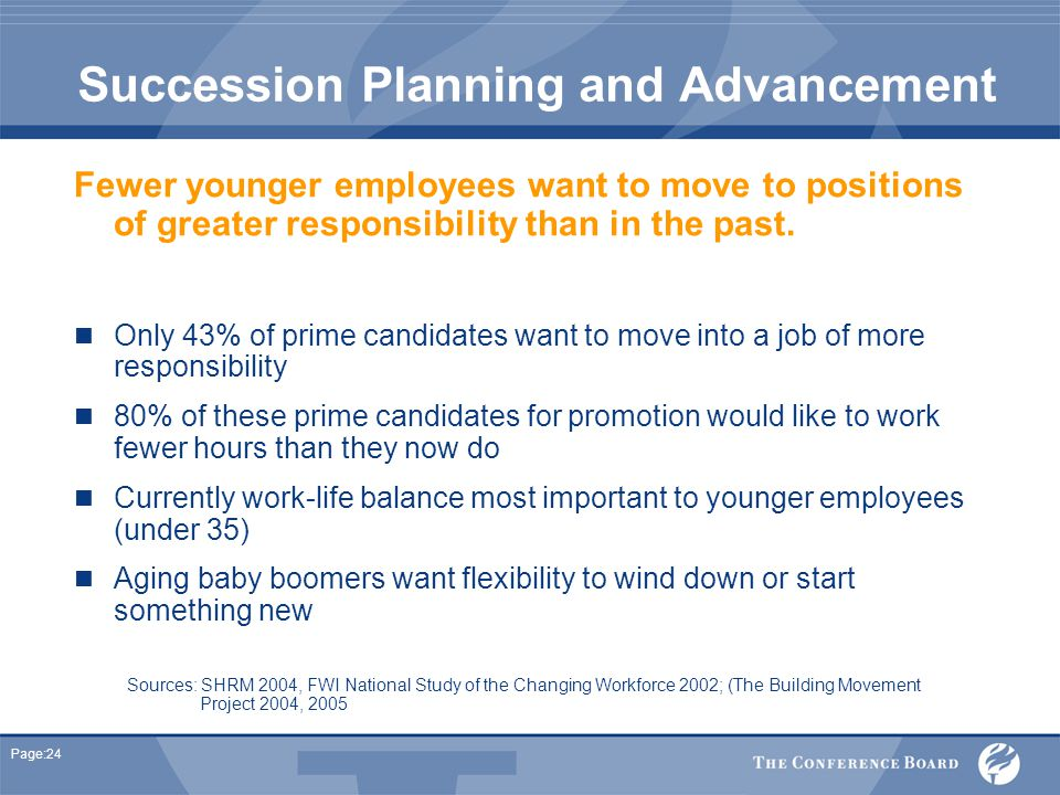 Page:24 Succession Planning and Advancement Fewer younger employees want to move to positions of greater responsibility than in the past.
