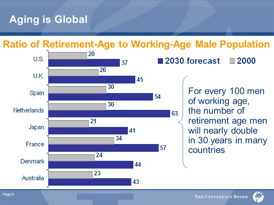 Page:5 Ratio of Retirement-Age to Working-Age Male Population For every 100 men of working age, the number of retirement age men will nearly double in 30 years in many countries Aging is Global