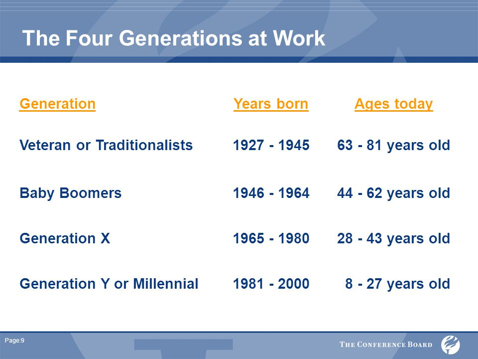 Page:9 The Four Generations at Work GenerationYears bornAges today Veteran or Traditionalists1927 - 194563 - 81 years old Baby Boomers1946 - 196444 - 62 years old Generation X1965 - 198028 - 43 years old Generation Y or Millennial1981 - 2000 8 - 27 years old