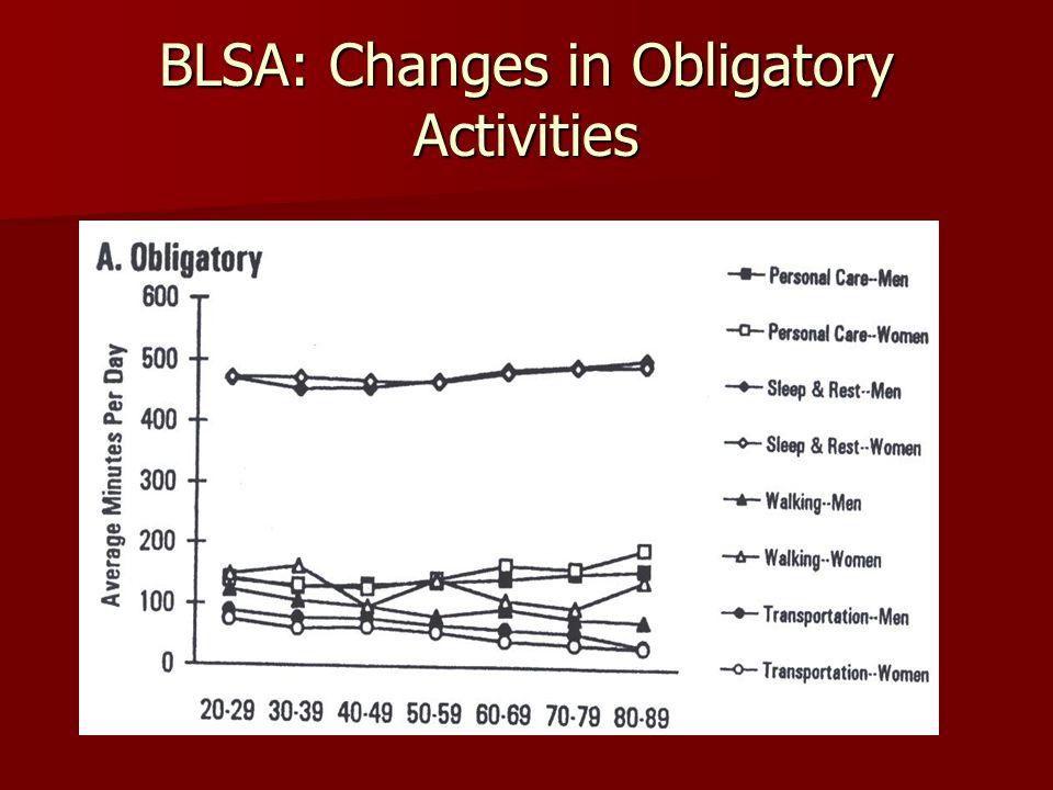 BLSA: Changes in Obligatory Activities