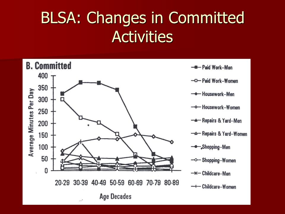 BLSA: Changes in Committed Activities