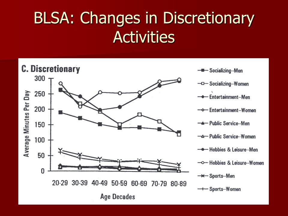 BLSA: Changes in Discretionary Activities