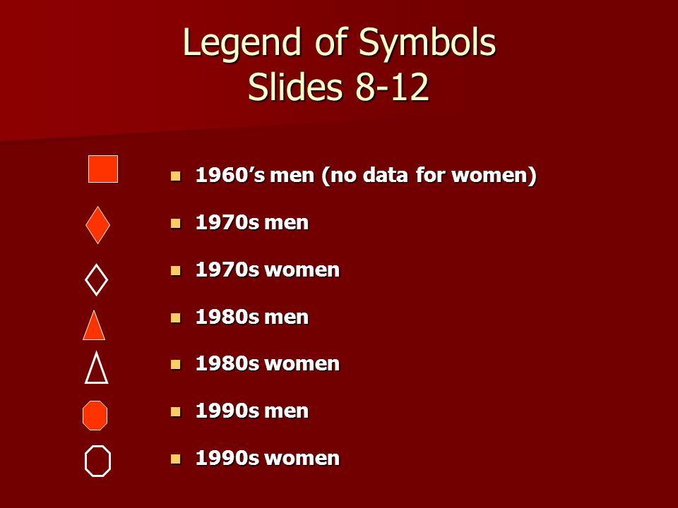Legend of Symbols Slides 8-12 1960's men (no data for women) 1960's men (no data for women) 1970s men 1970s men 1970s women 1970s women 1980s men 1980s men 1980s women 1980s women 1990s men 1990s men 1990s women 1990s women