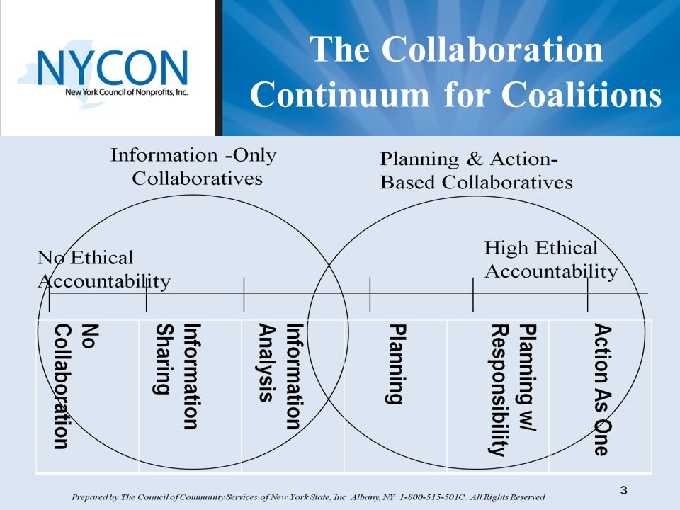 Community Focus | Statewide Impact | National Network The Collaboration Continuum for Coalitions