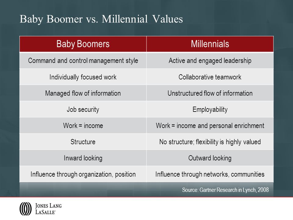 Baby Boomer vs. Millennial Values Baby BoomersMillennials Command and control management styleActive and engaged leadership Individually focused workC