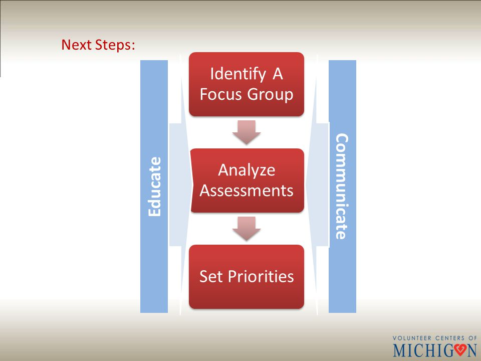 Identify A Focus Group Analyze Assessments Set Priorities Educate Communicate Next Steps: