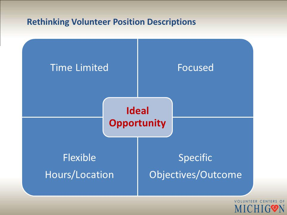Time LimitedFocused Flexible Hours/Location Specific Objectives/Outcome Ideal Opportunity Rethinking Volunteer Position Descriptions