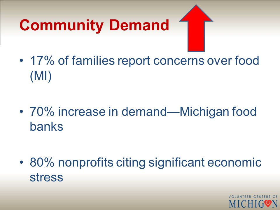 Community Demand 17% of families report concerns over food (MI) 70% increase in demand—Michigan food banks 80% nonprofits citing significant economic stress