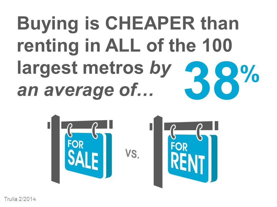 Buying is CHEAPER than renting in ALL of the 100 largest metros by an average of… 38 % Trulia 2/2014