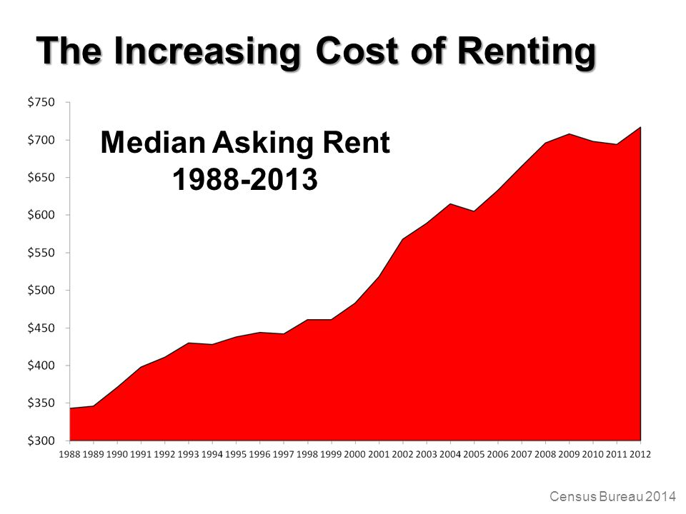 The Increasing Cost of Renting Census Bureau 2014 Median Asking Rent 1988-2013