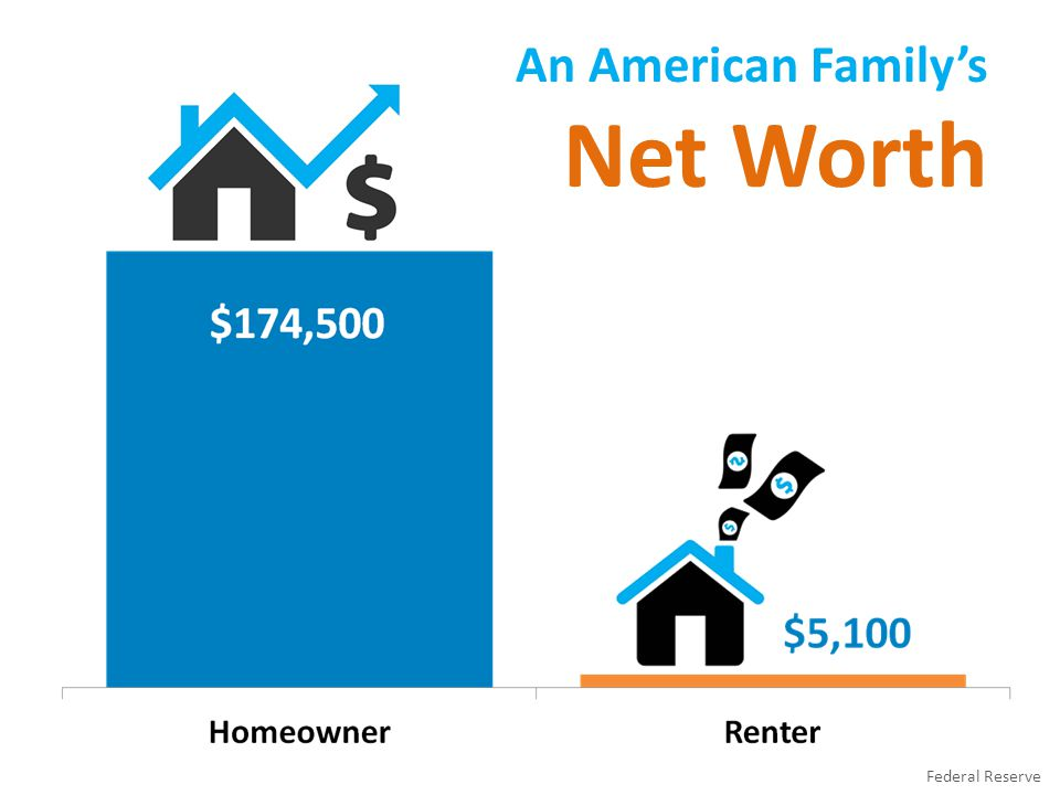 An American Family's Net Worth Federal Reserve