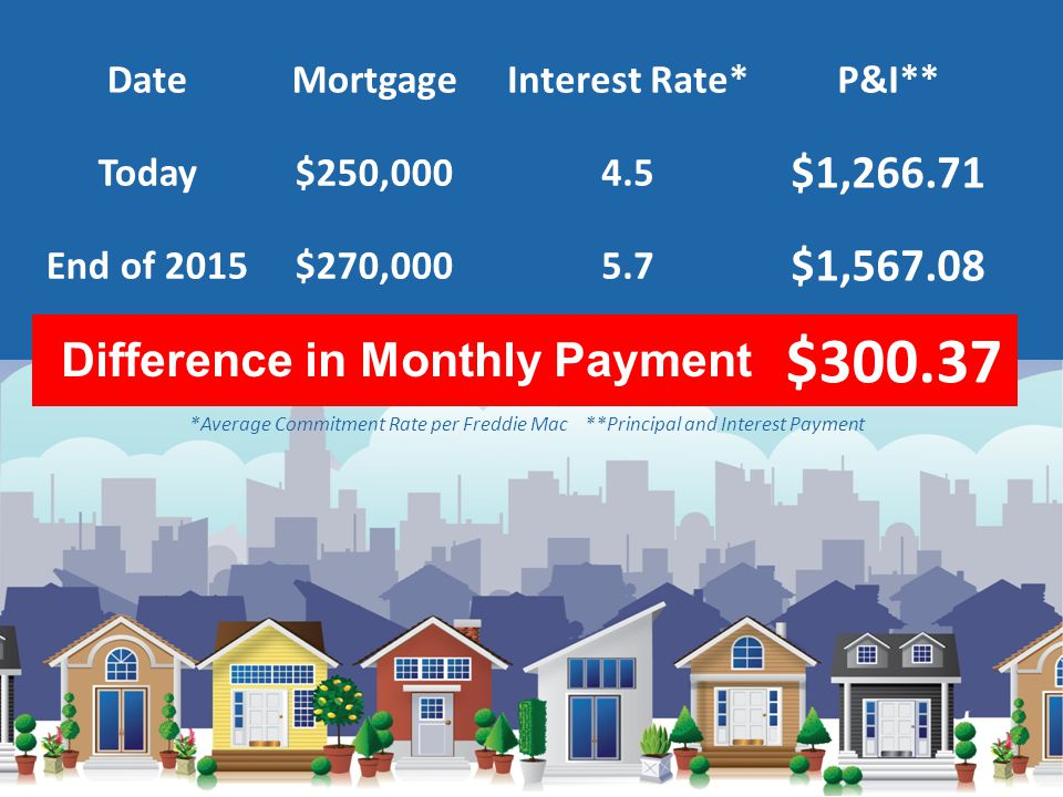 DateMortgageInterest Rate*P&I** Today$250,0004.5 $1,266.71 End of 2015$270,0005.7 $1,567.08 *Average Commitment Rate per Freddie Mac **Principal and Interest Payment $300.37 Difference in Monthly Payment