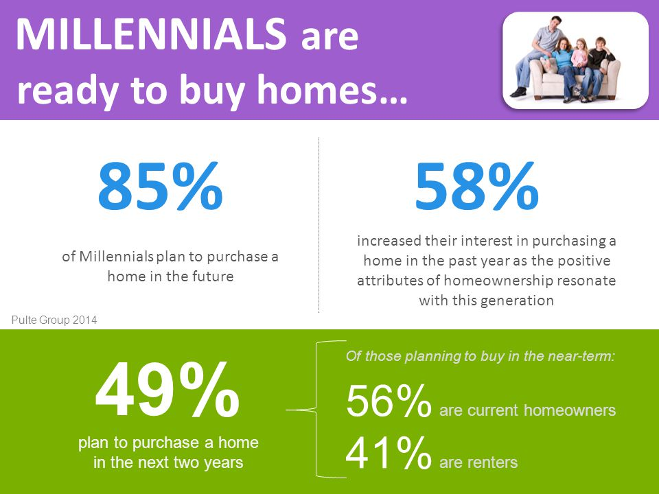 MILLENNIALS are ready to buy homes… of Millennials plan to purchase a home in the future 85% increased their interest in purchasing a home in the past year as the positive attributes of homeownership resonate with this generation 58% plan to purchase a home in the next two years 49% Of those planning to buy in the near-term: 56% are current homeowners 41% are renters Pulte Group 2014