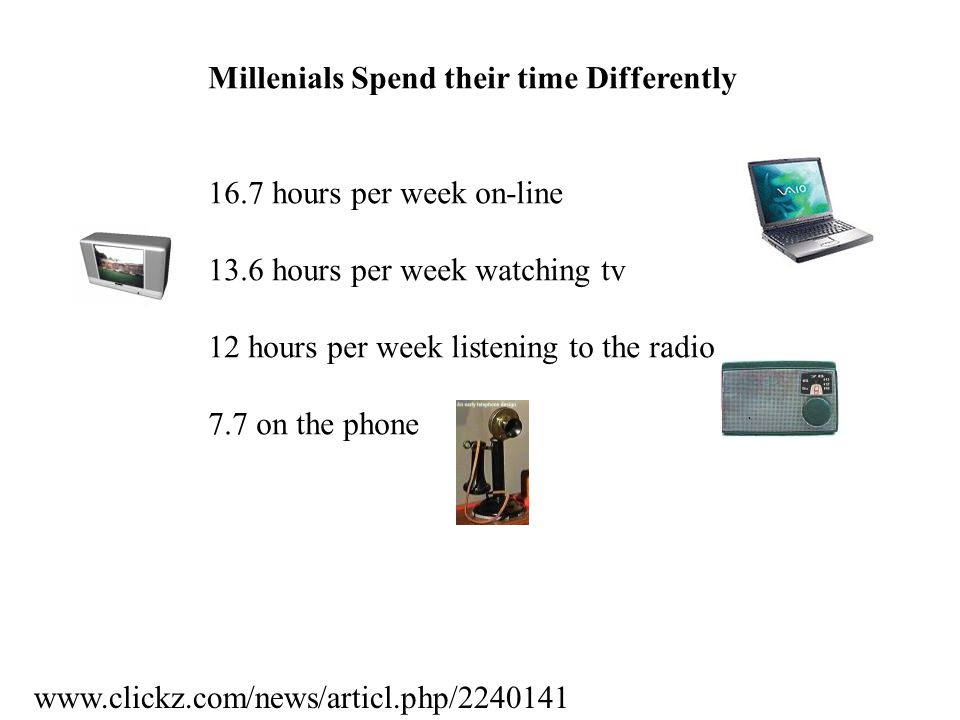 Millenials Spend their time Differently 16.7 hours per week on-line 13.6 hours per week watching tv 12 hours per week listening to the radio 7.7 on the phone www.clickz.com/news/articl.php/2240141