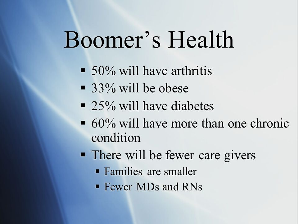 Boomer's Health  50% will have arthritis  33% will be obese  25% will have diabetes  60% will have more than one chronic condition  There will be fewer care givers  Families are smaller  Fewer MDs and RNs  50% will have arthritis  33% will be obese  25% will have diabetes  60% will have more than one chronic condition  There will be fewer care givers  Families are smaller  Fewer MDs and RNs