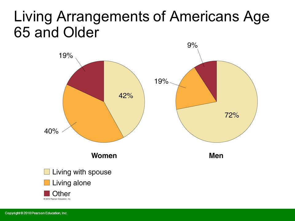 Living Arrangements of Americans Age 65 and Older Copyright © 2010 Pearson Education, Inc.