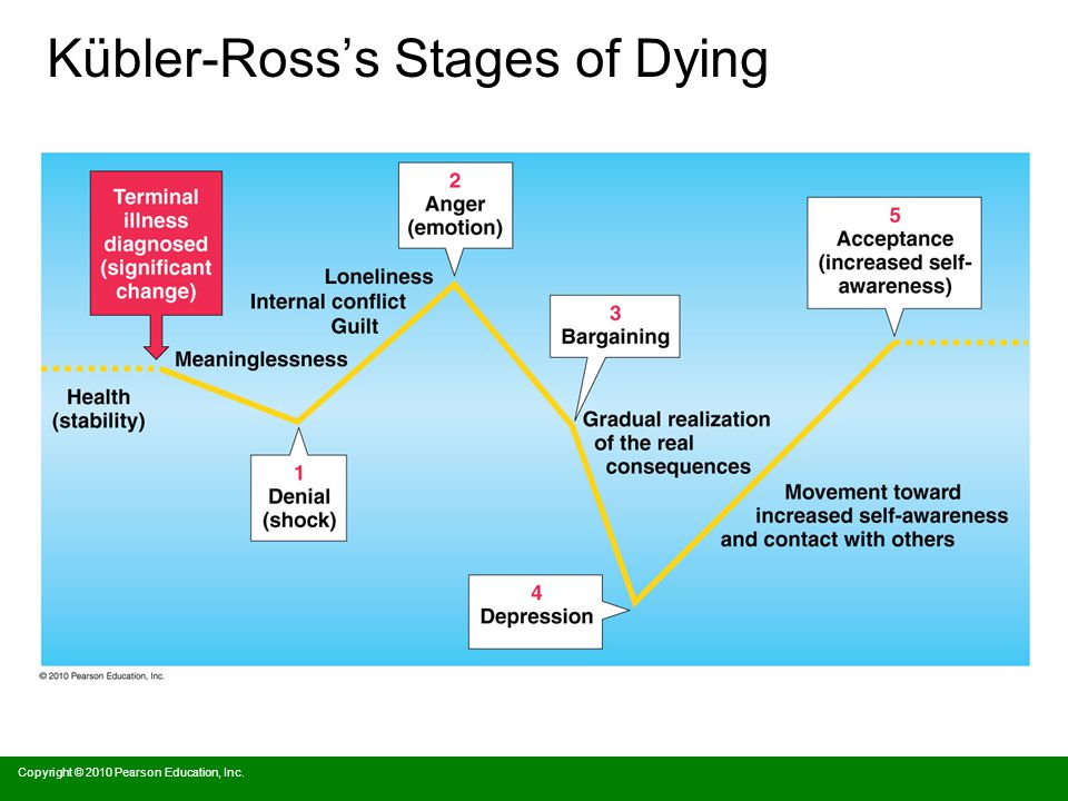 Kübler-Ross's Stages of Dying Copyright © 2010 Pearson Education, Inc.