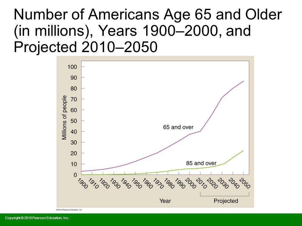 Number of Americans Age 65 and Older (in millions), Years 1900–2000, and Projected 2010–2050 Copyright © 2010 Pearson Education, Inc.