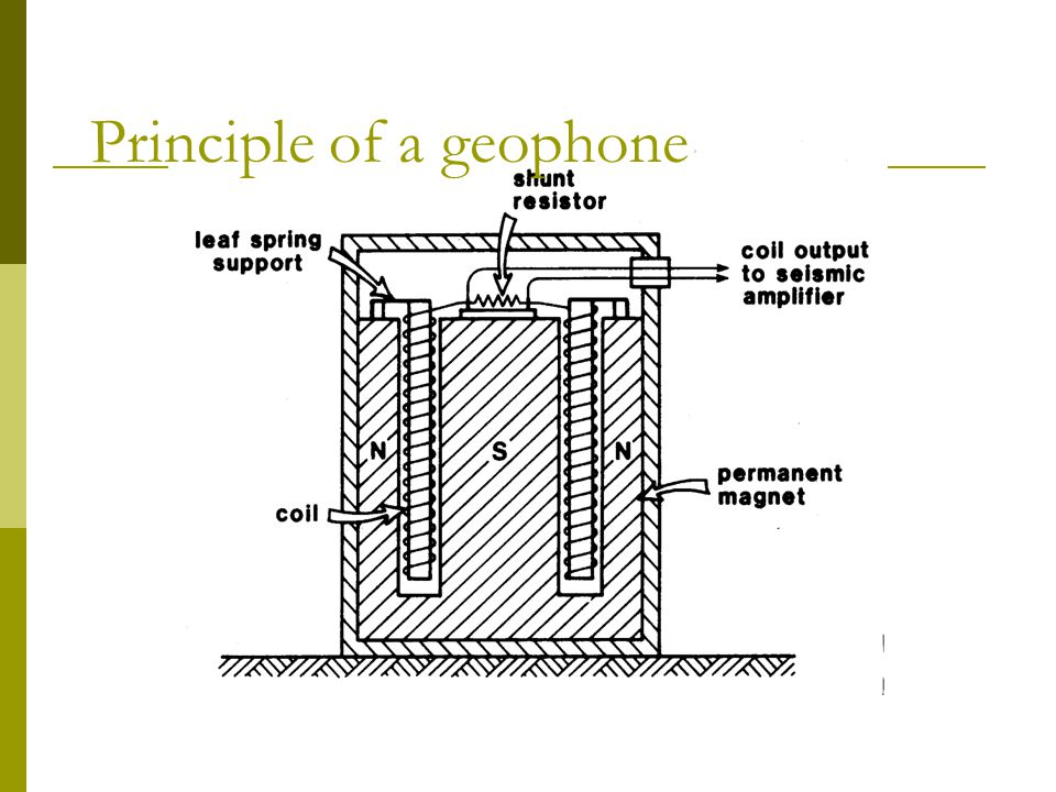 Principle of a geophone