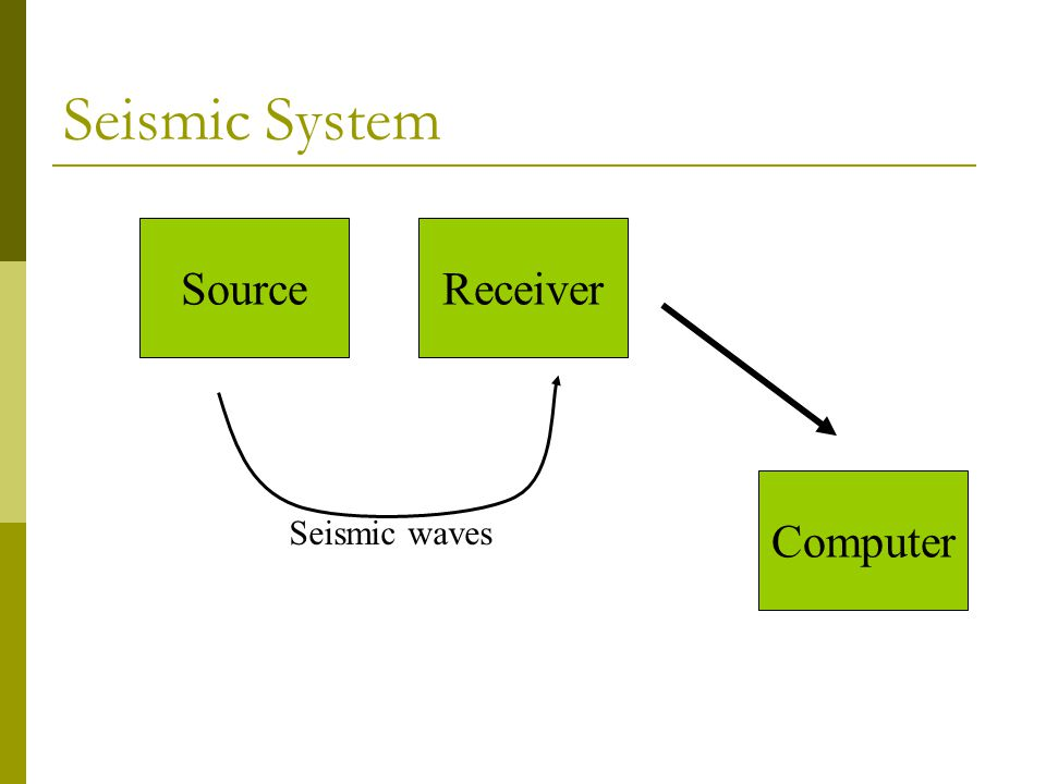 Seismic System SourceReceiver Computer Seismic waves