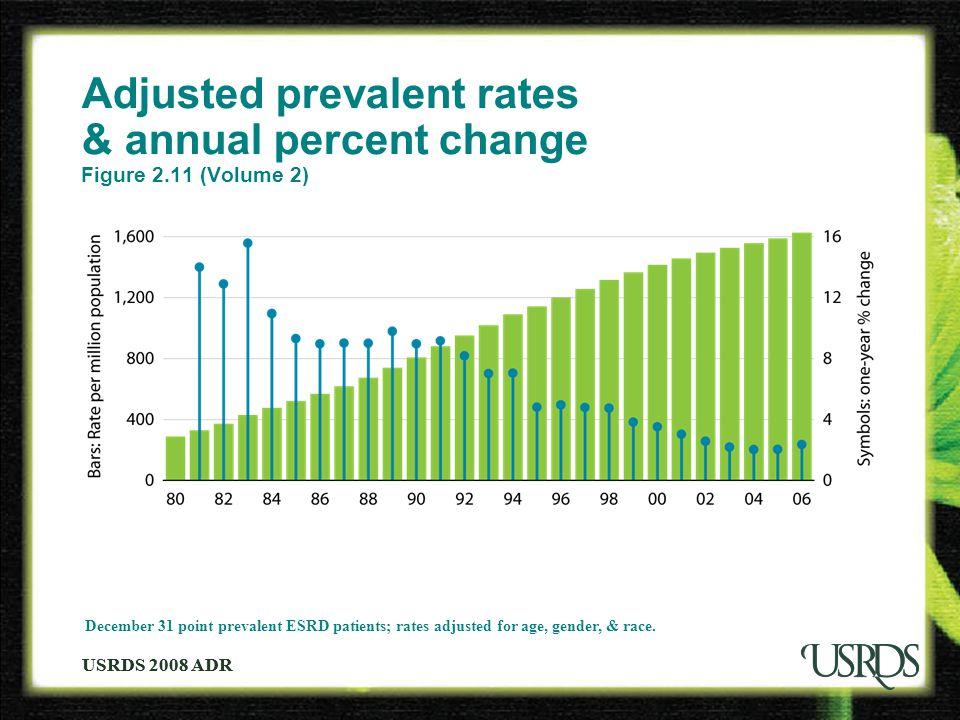 USRDS 2008 ADR Adjusted prevalent rates & annual percent change Figure 2.11 (Volume 2) December 31 point prevalent ESRD patients; rates adjusted for a