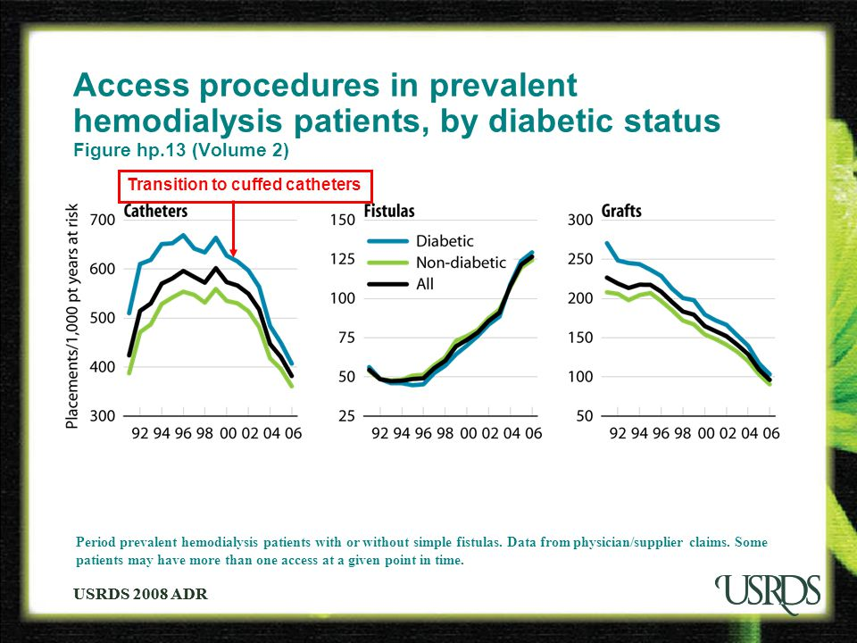 USRDS 2008 ADR lla illi lla illi Period prevalent hemodialysis patients with or without simple fistulas.