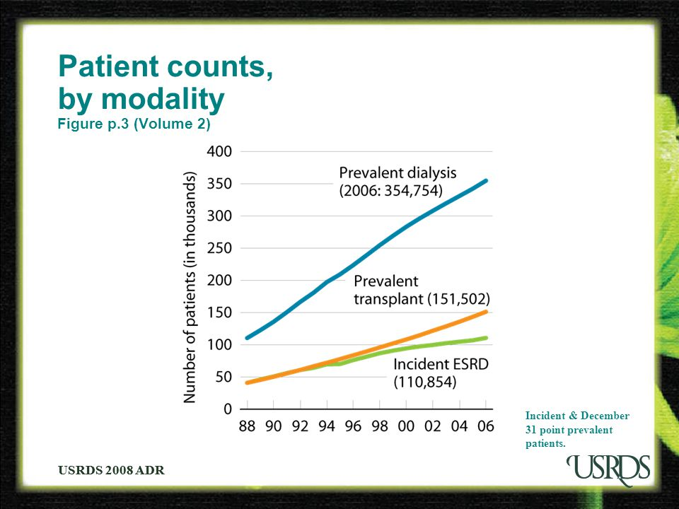 USRDS 2008 ADR Patient counts, by modality Figure p.3 (Volume 2) Incident & December 31 point prevalent patients.