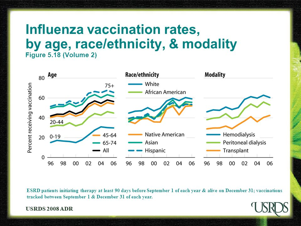 USRDS 2008 ADR Influenza vaccination rates, by age, race/ethnicity, & modality Figure 5.18 (Volume 2) ESRD patients initiating therapy at least 90 day