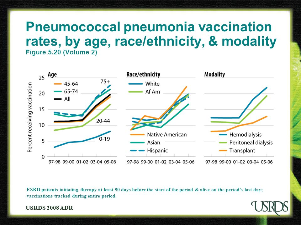USRDS 2008 ADR Pneumococcal pneumonia vaccination rates, by age, race/ethnicity, & modality Figure 5.20 (Volume 2) ESRD patients initiating therapy at least 90 days before the start of the period & alive on the period's last day; vaccinations tracked during entire period.