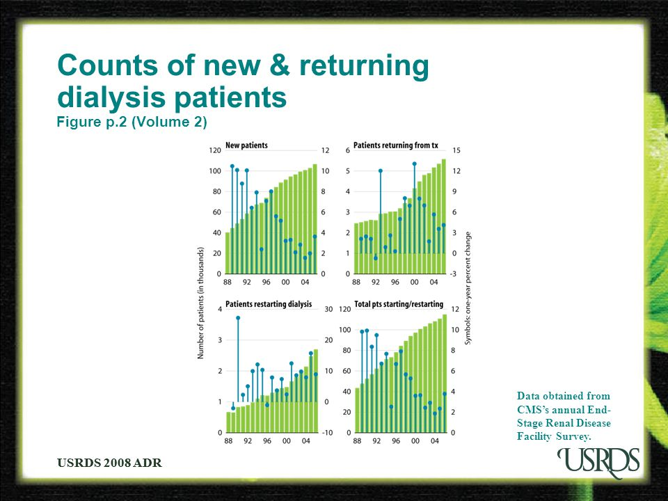 USRDS 2008 ADR Counts of new & returning dialysis patients Figure p.2 (Volume 2) Data obtained from CMS's annual End- Stage Renal Disease Facility Survey.