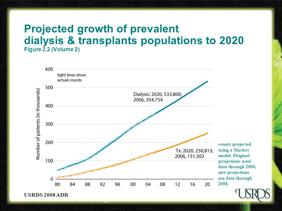 USRDS 2008 ADR Projected growth of prevalent dialysis & transplants populations to 2020 Figure 2.2 (Volume 2) counts projected using a Markov model. O