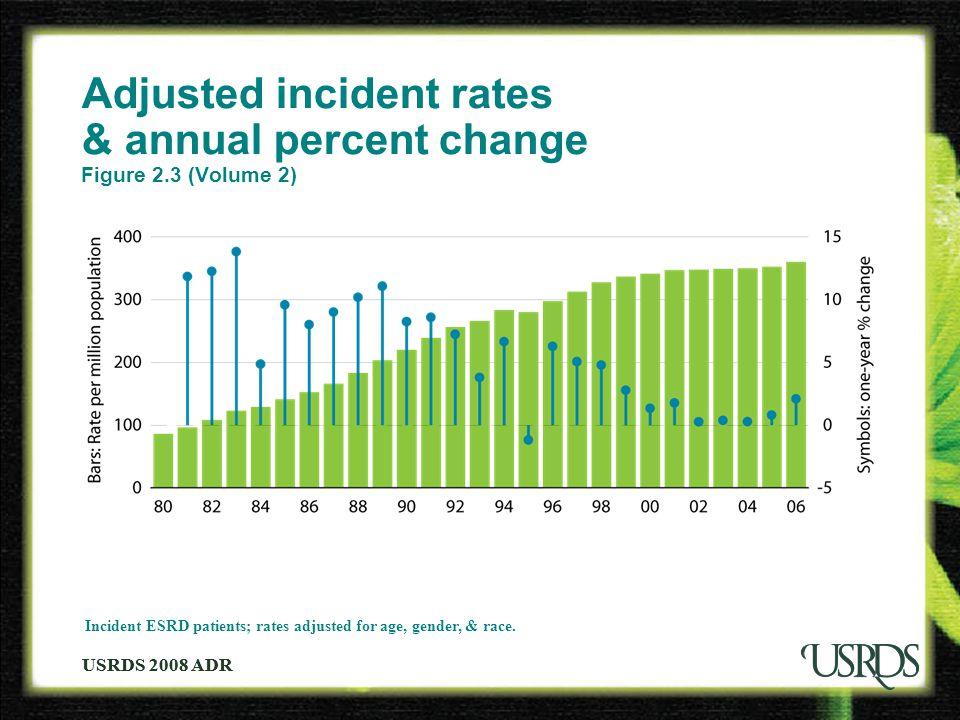 USRDS 2008 ADR Adjusted incident rates & annual percent change Figure 2.3 (Volume 2) Incident ESRD patients; rates adjusted for age, gender, & race.