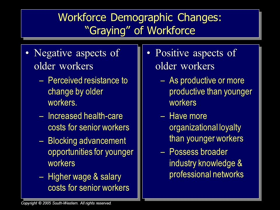 "Copyright © 2005 South-Western. All rights reserved.1–10 Workforce Demographic Changes: ""Graying"" of Workforce Negative aspects of older workersNegati"