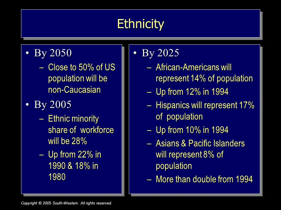 Copyright © 2005 South-Western. All rights reserved.1–16 EthnicityEthnicity By 2050By 2050 –Close to 50% of US population will be non-Caucasian By 200